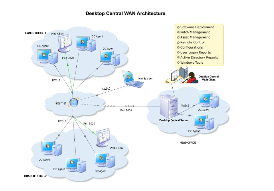 desktop_central_wan_architecture