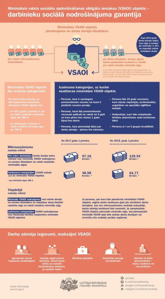 Par izmaiņām minimālo sociālo iemaksu piemērošanā-media-1
