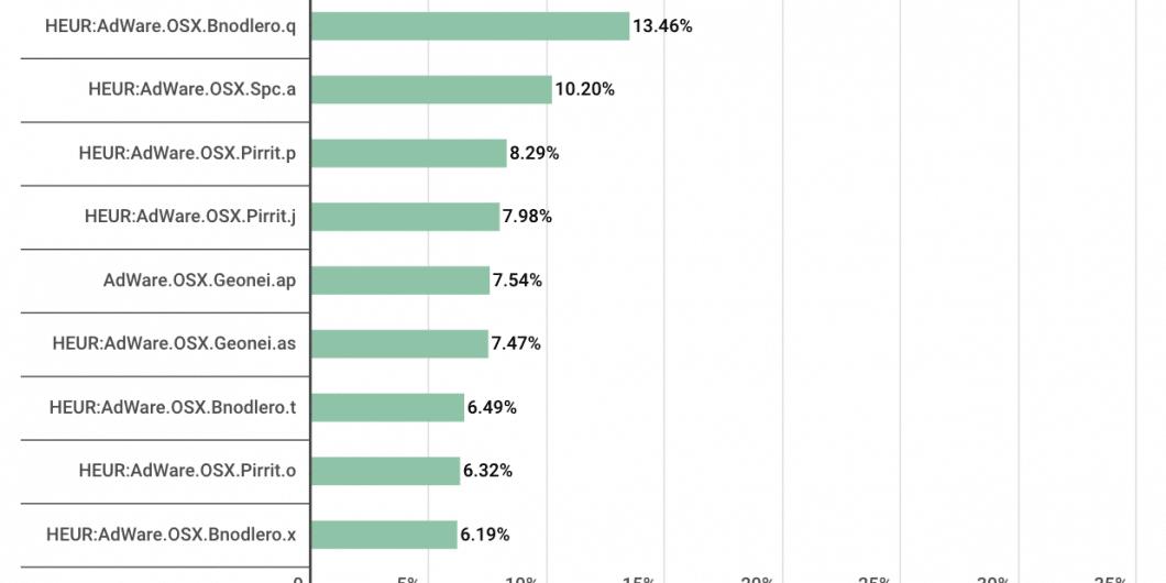 Top macOS threats 2019